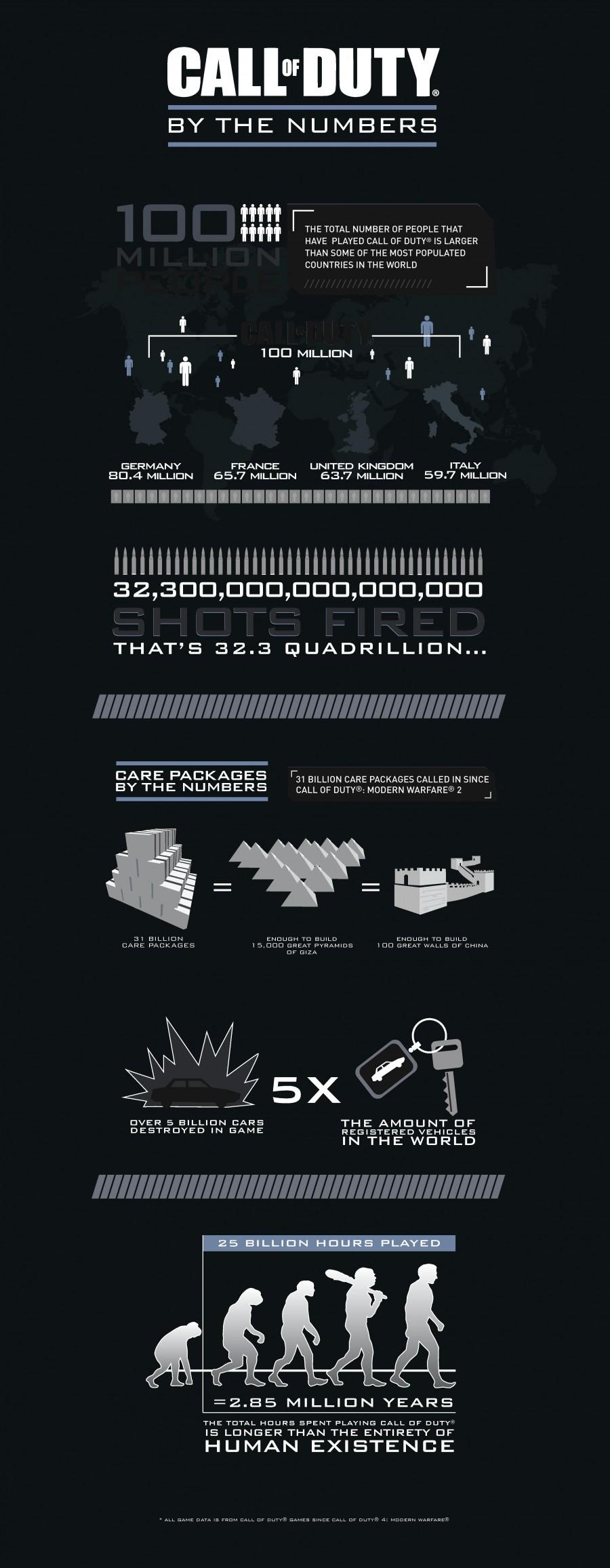 Call of Duty en chiffres par Activision